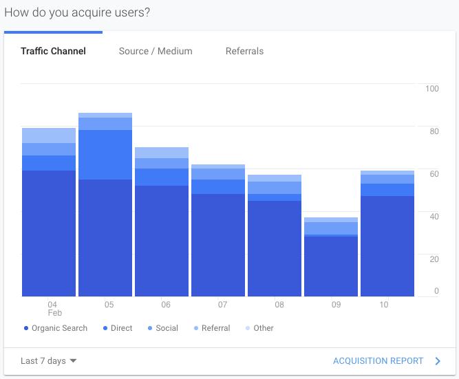 Google analytics screenshot of how we receive traffic